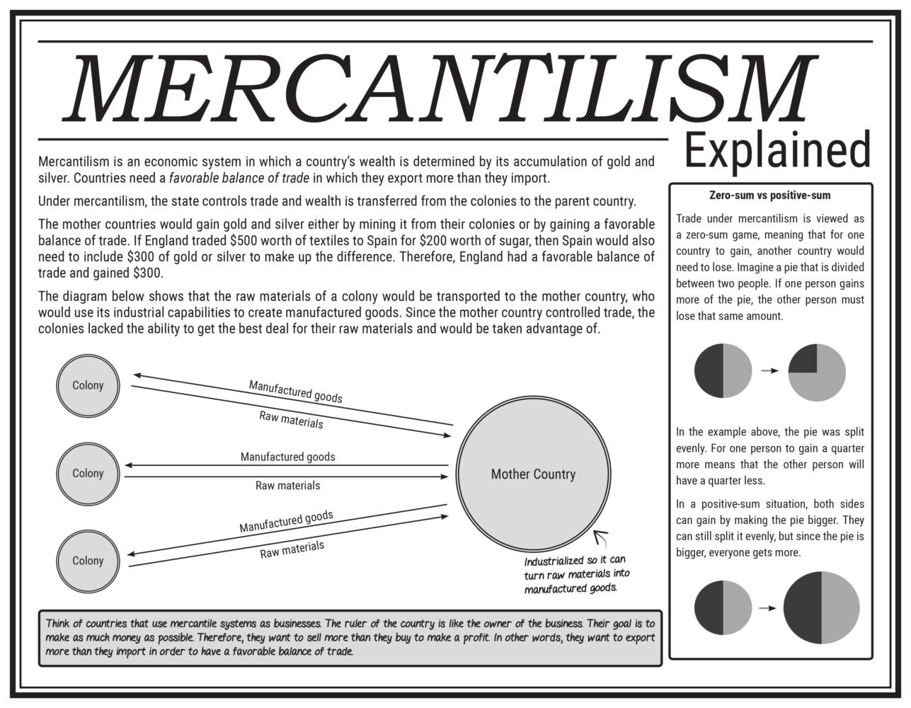 Mercantilism explained LP